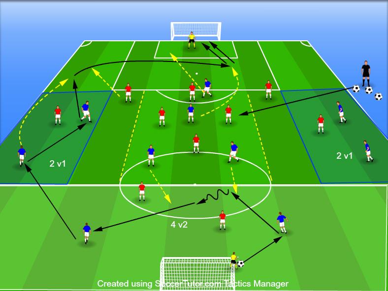 Fotbal: construcția jocului 4-2-3-1 vs 3-5-2 sau 4-3-3.